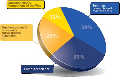 Web Science an der Uni Koblenz-Landau - Studis Online