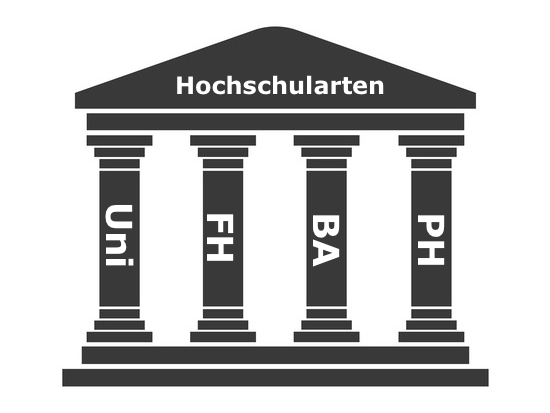 """Symbol """"Griechischer Tempel"""", auf den Säulen stehen Uni, FH, PH, BA (für die verschiedenen Hochschularten)"""