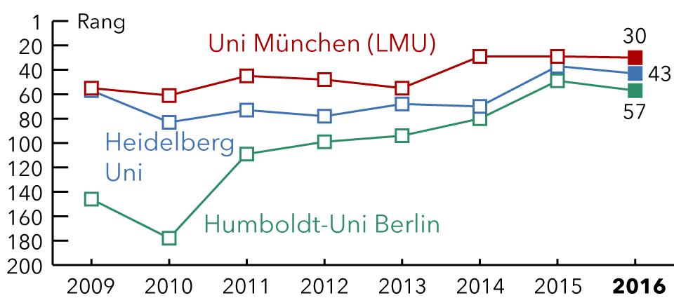 Times-Uni-Ranking und Studienwahl - Studis Online